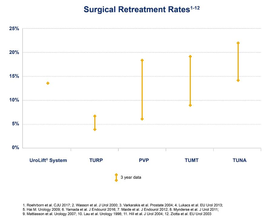 Surgical retreatment rates chart (1)-1